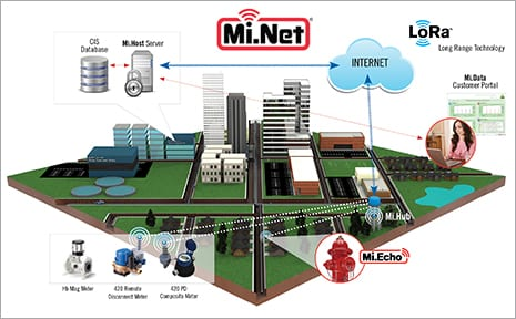 Mi.Net Diagram